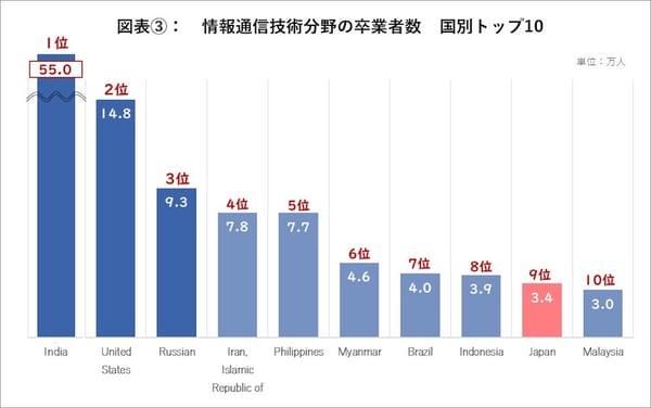 世界のIT分野の卒業者数:国別レポート