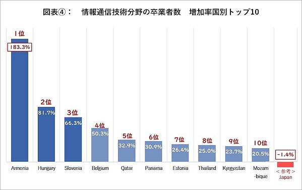 情報通信分野の卒業生 増加率国別トップ10