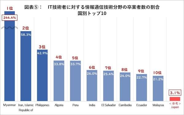 IT技術者に対する情報通信分野の卒業生の割合 国別トップ10