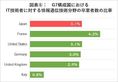 G7構成国におけるIT技術者に対する情報通信分野の卒業生の比率
