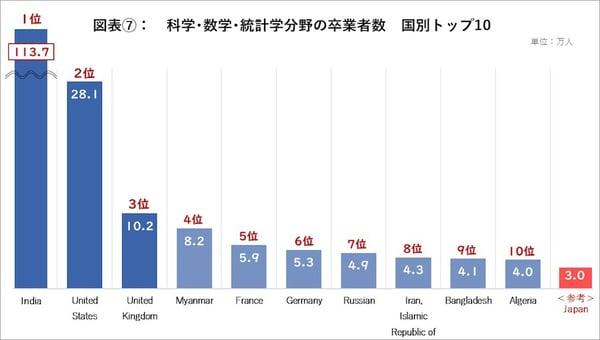 科学・数学・統計学分野の卒業者数 国別トップ10