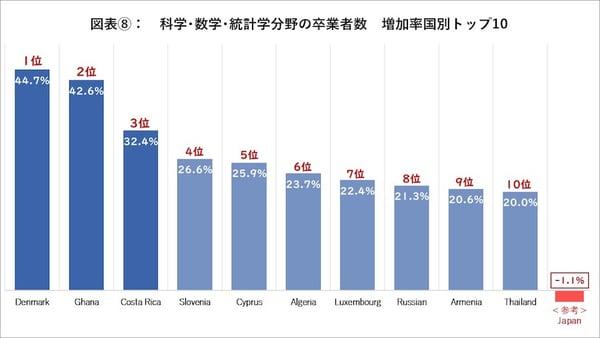 科学・数学・統計学分野の卒業者数 増加国別トップ10