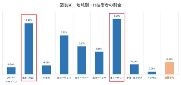 地域別:IT技術者の割合