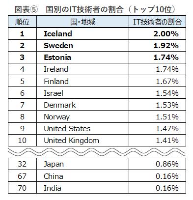 国別のIT技術者の割合(トップ10位)