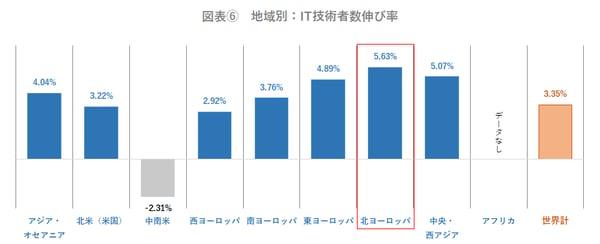 地域別:IT技術者数伸び率