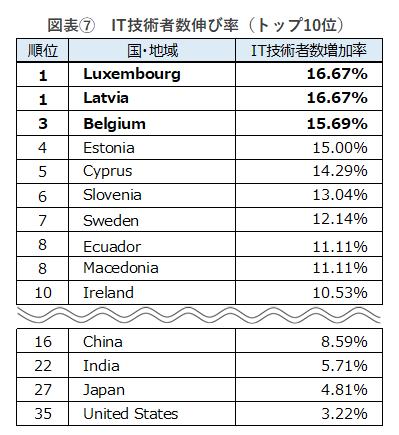 IT技術者数伸び率(トップ10位)