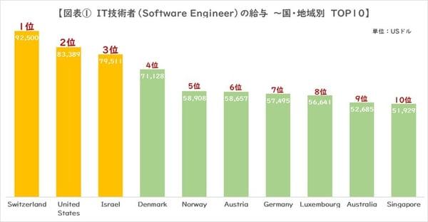 IT_engineer_ report2_01